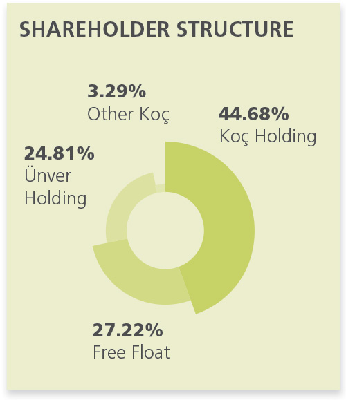 a business analysis of koc holding an industrial conglomerate in turkey The brandguide table above concludes the koc holding swot analysis along with its marketing and brand parameters similar analysis has also been done for the competitors of the company belonging to the same category, sector or industry.
